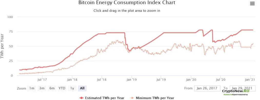 Вреден ли майнинг Bitcoin для окружающей среды?