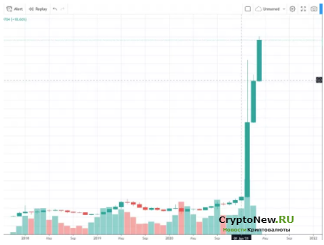 Binance Coin (BNB) достигает $ 400 - почему цена на BNB растет?